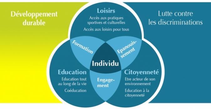 LE&C - Schéma de notre projet éducatif