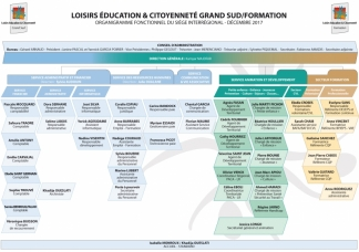 LEC Grand Sud / Formation - Organigramme des services